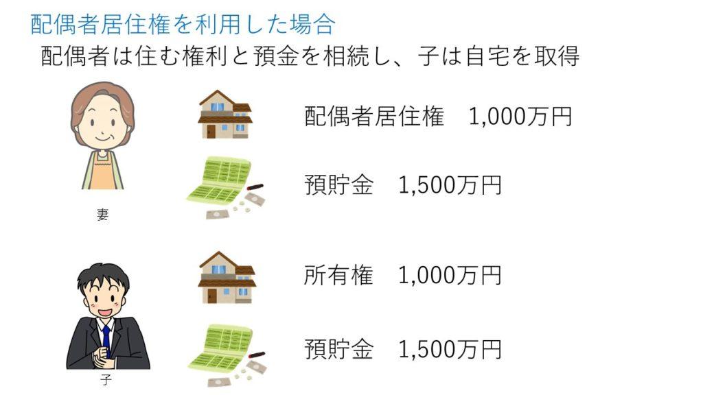 配偶者居住権を利用した場合、配偶者は住む権利と預金を相続し、子は自宅を取得