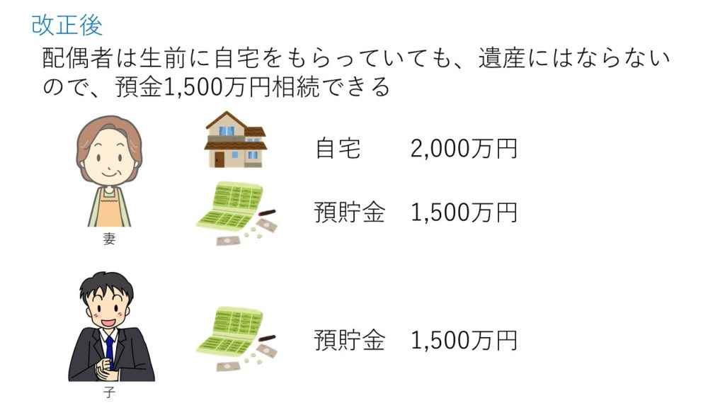 改正後は生前に自宅をもらっていても、遺産にはならないので、預金を1500万円相続できる