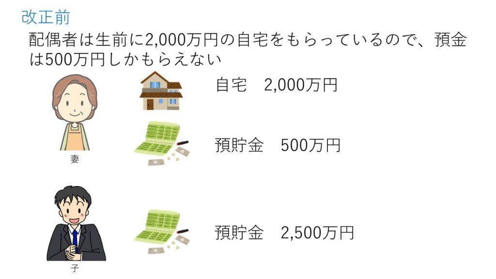 配偶者は生前に2000万円の自宅をもらっているので、預金は500万円しかもらえない