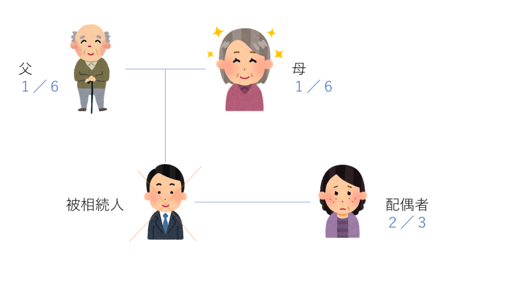配偶者と父母・祖父母が相続人の場合